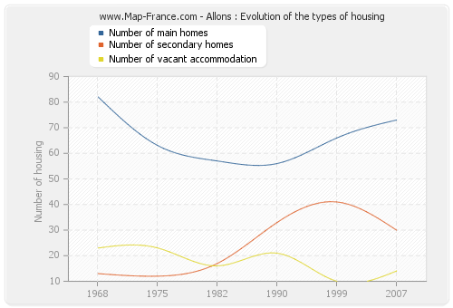 Allons : Evolution of the types of housing