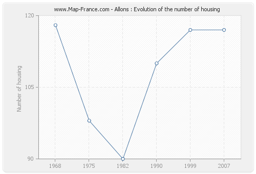 Allons : Evolution of the number of housing