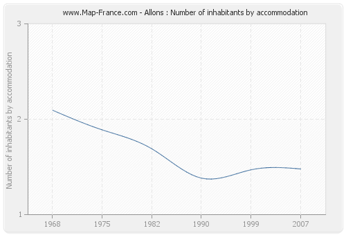 Allons : Number of inhabitants by accommodation