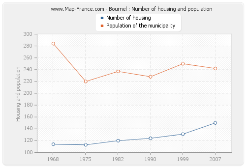 Bournel : Number of housing and population