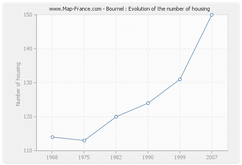 Bournel : Evolution of the number of housing