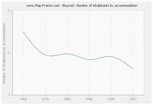 Bournel : Number of inhabitants by accommodation