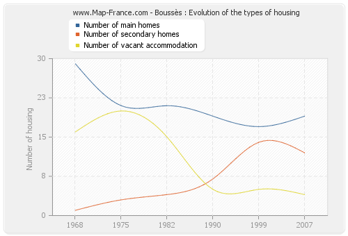 Boussès : Evolution of the types of housing