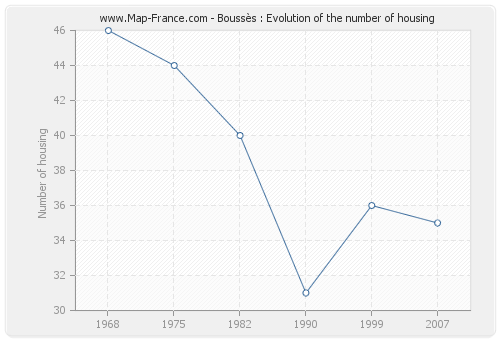 Boussès : Evolution of the number of housing