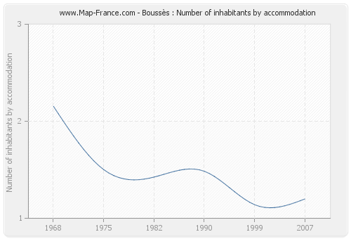 Boussès : Number of inhabitants by accommodation