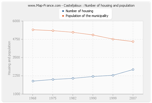 Casteljaloux : Number of housing and population