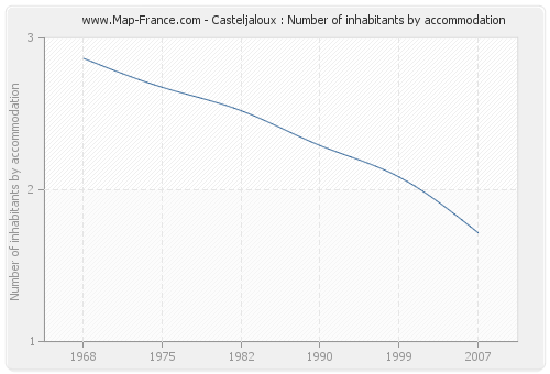 Casteljaloux : Number of inhabitants by accommodation