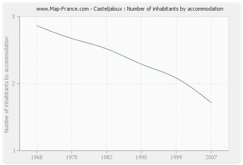 Casteljaloux : Number of inhabitants by accommodation