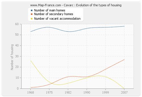 Cavarc : Evolution of the types of housing