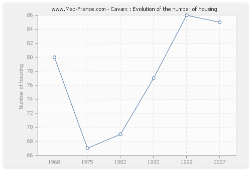 Cavarc : Evolution of the number of housing