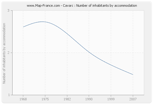 Cavarc : Number of inhabitants by accommodation