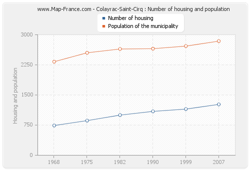 Colayrac-Saint-Cirq : Number of housing and population