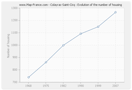 Colayrac-Saint-Cirq : Evolution of the number of housing