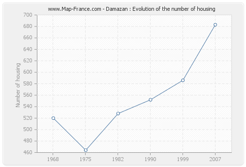 Damazan : Evolution of the number of housing