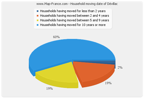 Household moving date of Dévillac