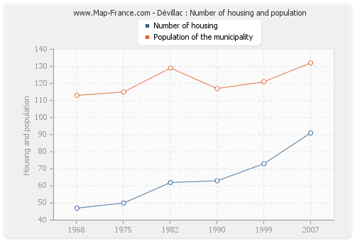 Dévillac : Number of housing and population