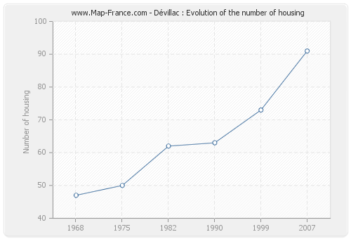 Dévillac : Evolution of the number of housing