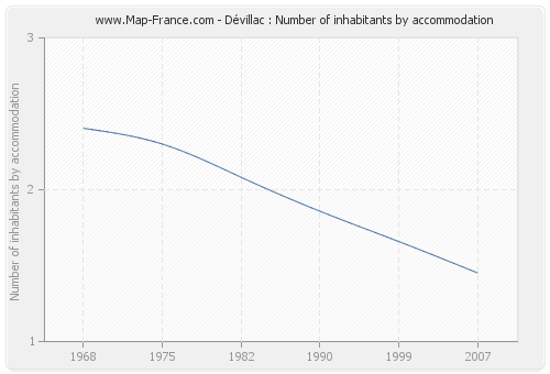 Dévillac : Number of inhabitants by accommodation