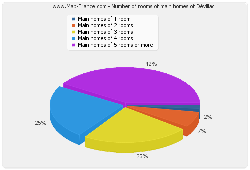Number of rooms of main homes of Dévillac