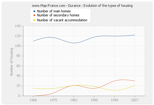 Durance : Evolution of the types of housing