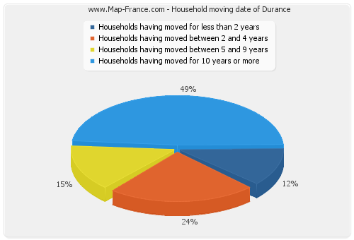 Household moving date of Durance