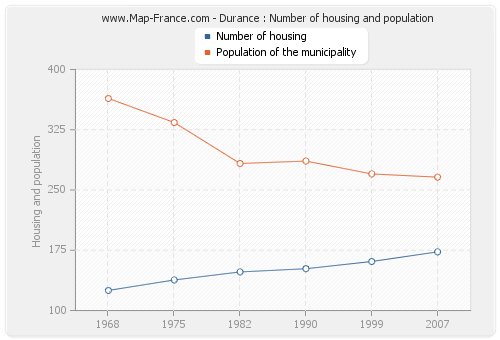 Durance : Number of housing and population