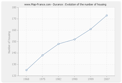 Durance : Evolution of the number of housing