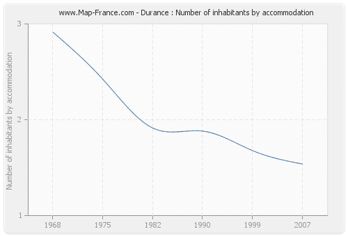 Durance : Number of inhabitants by accommodation