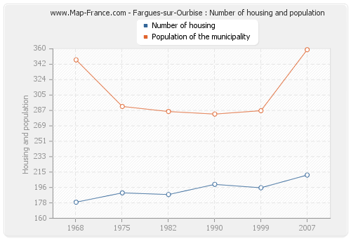 Fargues-sur-Ourbise : Number of housing and population