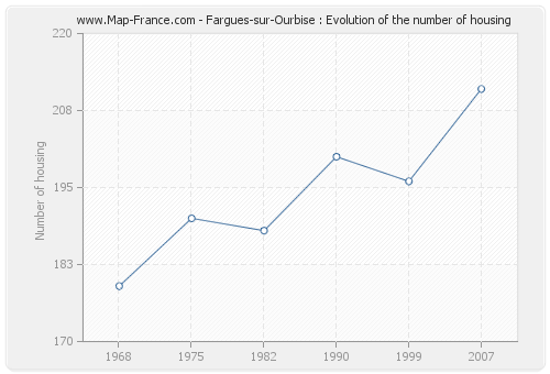 Fargues-sur-Ourbise : Evolution of the number of housing