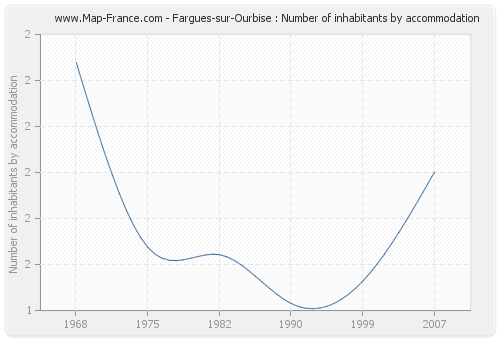 Fargues-sur-Ourbise : Number of inhabitants by accommodation