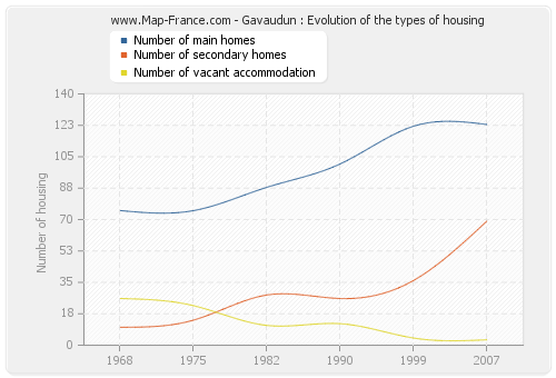 Gavaudun : Evolution of the types of housing