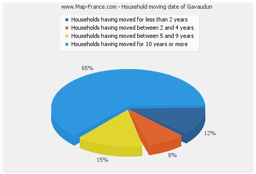 Household moving date of Gavaudun