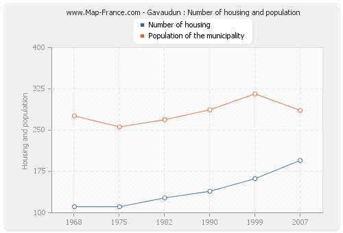 Gavaudun : Number of housing and population