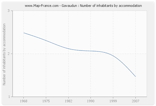 Gavaudun : Number of inhabitants by accommodation