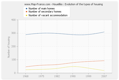 Houeillès : Evolution of the types of housing