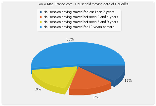 Household moving date of Houeillès