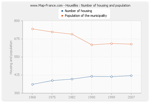 Houeillès : Number of housing and population