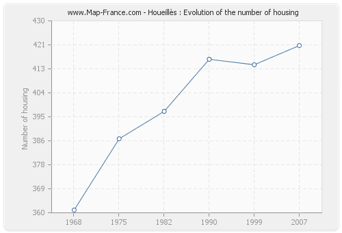 Houeillès : Evolution of the number of housing