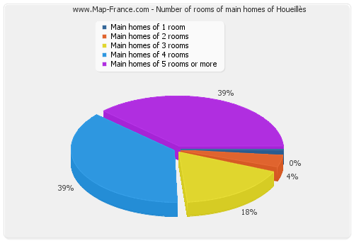 Number of rooms of main homes of Houeillès