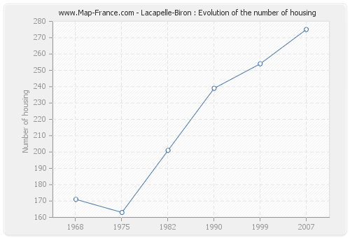 Lacapelle-Biron : Evolution of the number of housing