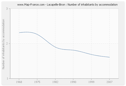 Lacapelle-Biron : Number of inhabitants by accommodation
