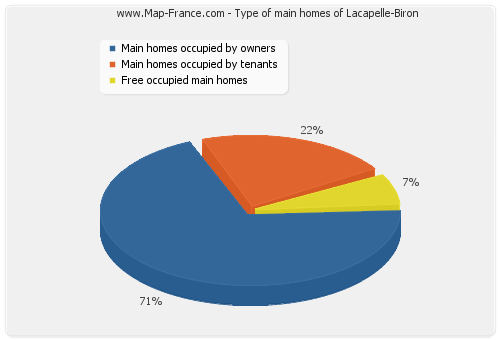 Type of main homes of Lacapelle-Biron