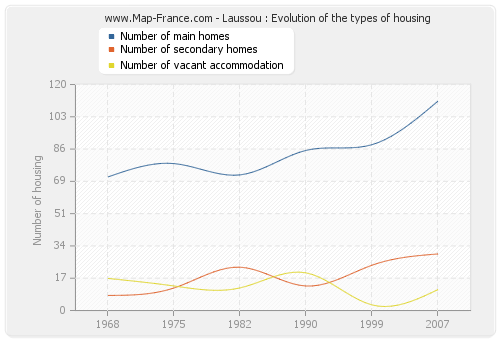 Laussou : Evolution of the types of housing