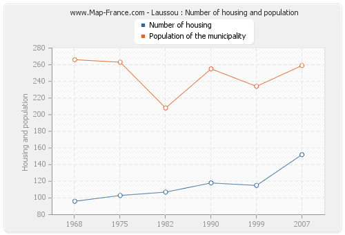 Laussou : Number of housing and population