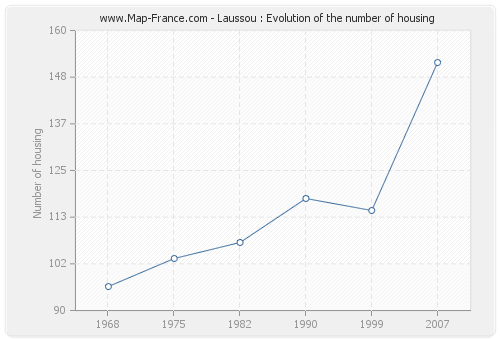 Laussou : Evolution of the number of housing