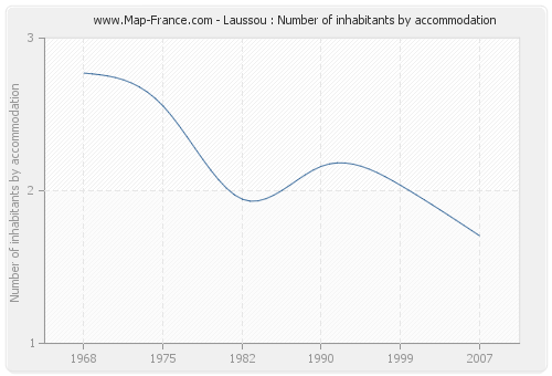 Laussou : Number of inhabitants by accommodation