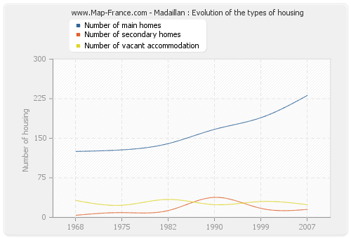 Madaillan : Evolution of the types of housing