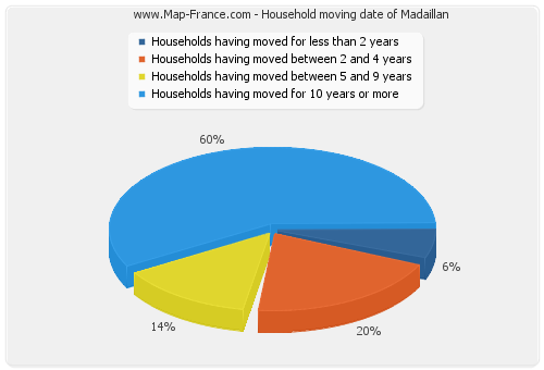 Household moving date of Madaillan