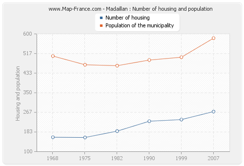 Madaillan : Number of housing and population